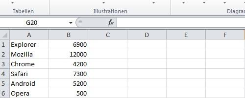 Um ein Diagramm in Excel 2010 zu erstellen, braucht es Daten